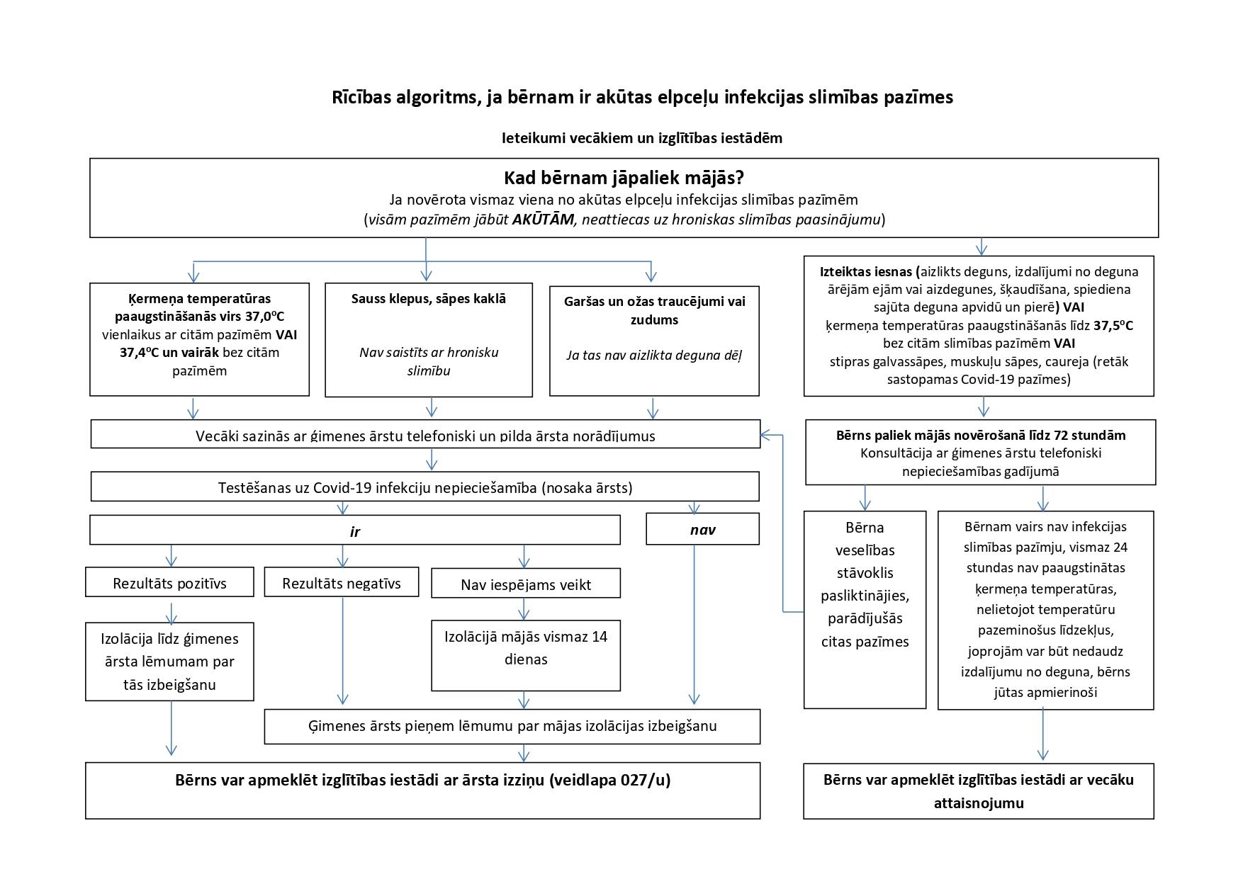 Ricibas algoritms AAEI_Covid_berni